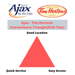 town of ajax - tim hortons - convenience triangle